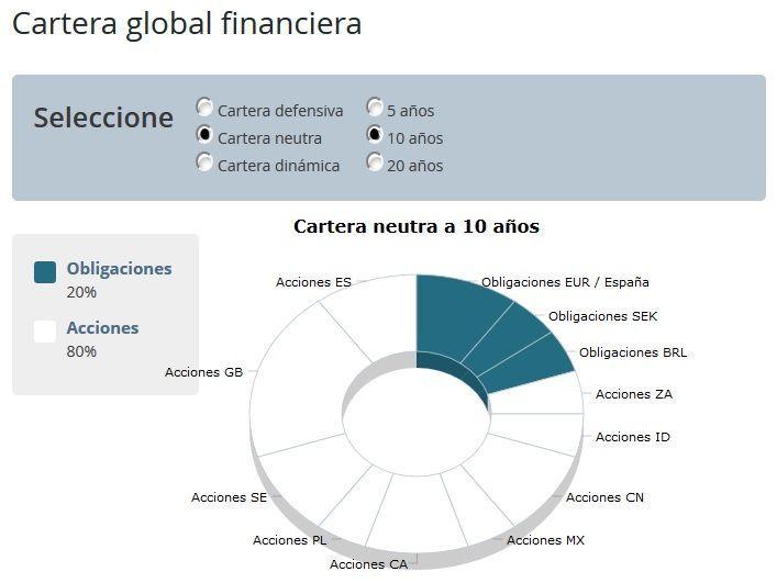 Carteras modelo de fondos de OCU Inversiones
