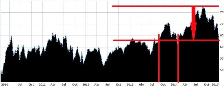 Evolución de Bank of Montreal, uno de los Big Five, en los últimos cinco años
