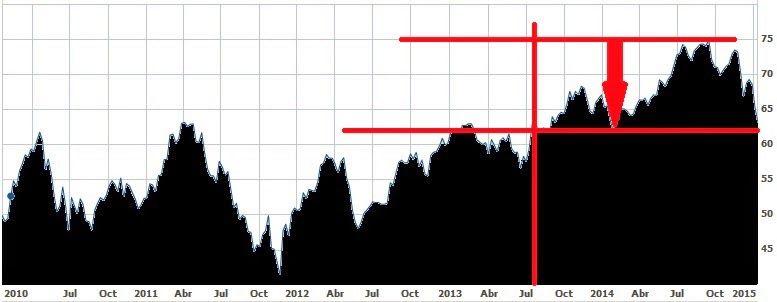 Evolución de Royal Bank of Canada, uno de los Big Five, en los últimos cinco años