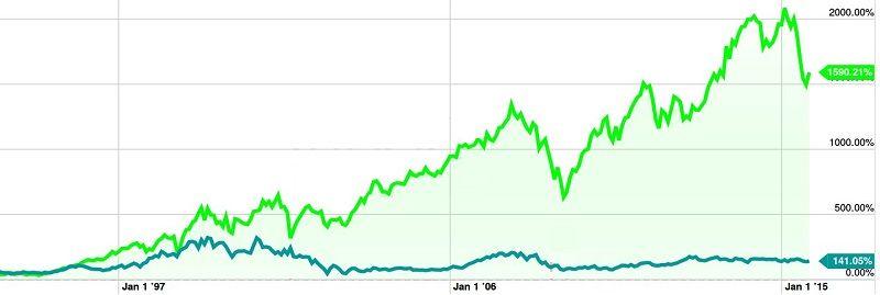 Comparativa de la evolución de la cotización de ATT (azul) y UTX (verde)