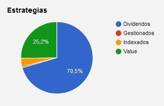 Las cuatro patas de la cartera de El Cazadividendos: empresas de dividendo, empresas value, fondos indexados y fondos gestionados.