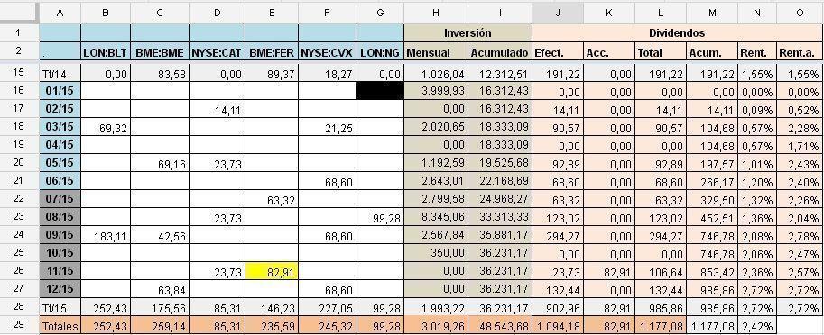 Pestaña de dividendos, donde se refleja el cobro de dividendos en efectivo y ampliaciones