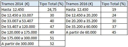 Comparativa entre la escala general en 2014 y 2016
