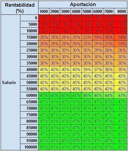 Porcentaje de la desgravación por aportaciones a planes de pensiones en 2014 o rentabilidad de la aportación