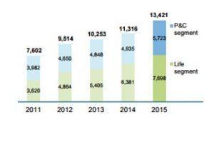 Volumen de primas de Scor en millones de euros