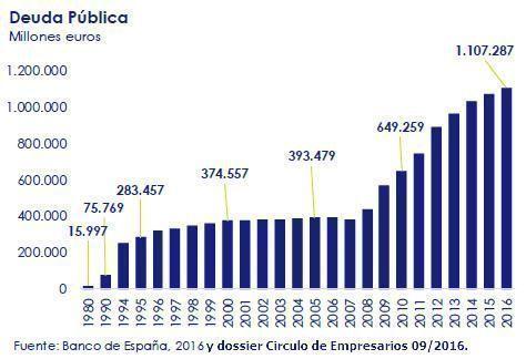 Deuda pública española en 2016