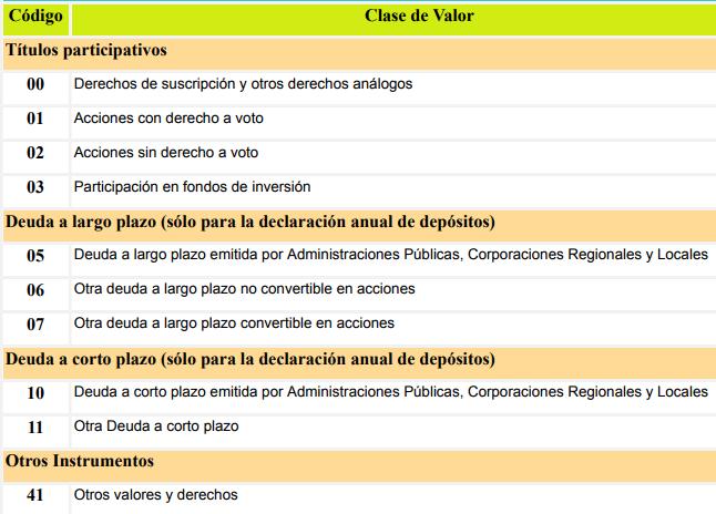 Clases de valor en el modelo D-6