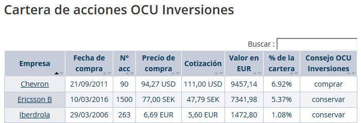 Cartera modelo de OCU Inversiones