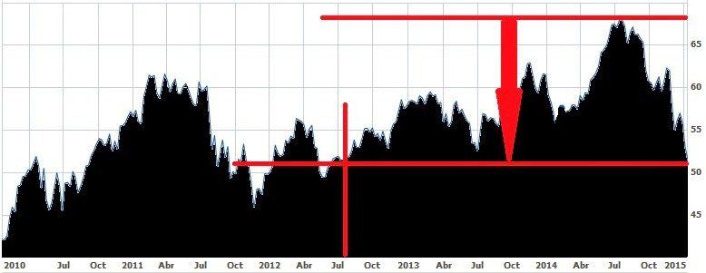 Evolución de Scotiabank, uno de los Big Five, en los últimos cinco años