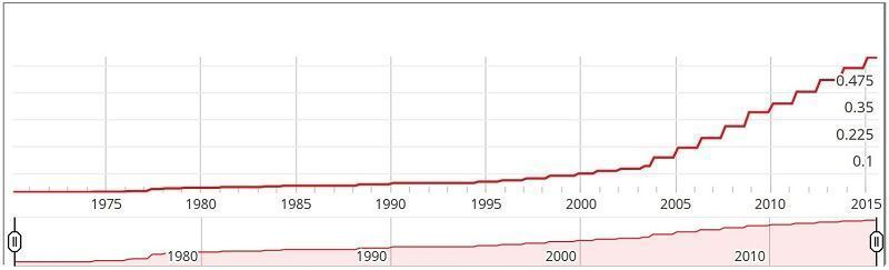 Evolución del dividendo de UTX
