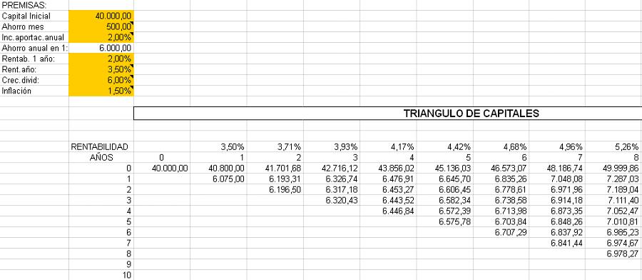 Calculadora de renta mensual en función de aportación de Jordan
