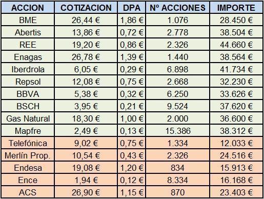 Cartera de inversion de empresas españolas
