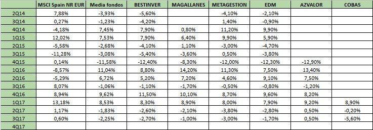 Comparación de resutlados con los benchmarks escogidos