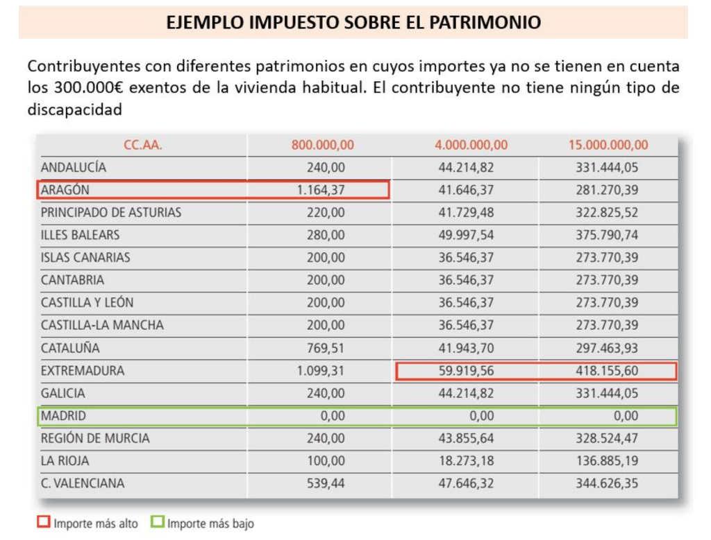 Diferencias en el impuesto del patrimonio en función de la autonomía de residencia fiscal