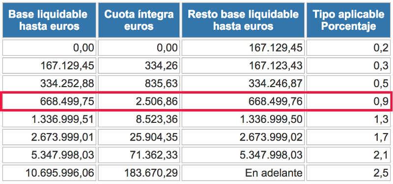 Escala estatal del impuesto del patrimonio y aplicación para un patrimonio de 700.000 €