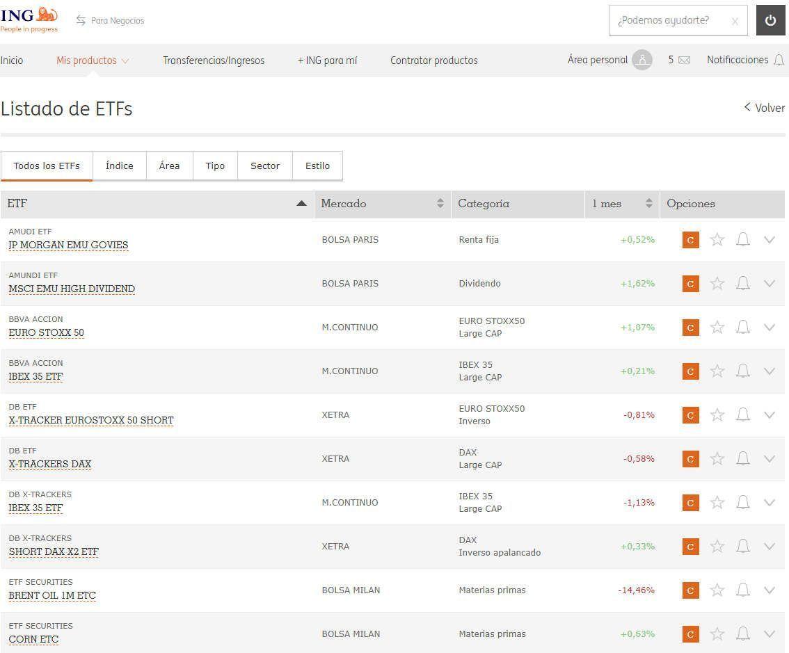 Operativa con ETF en el Broker Naranja de ING