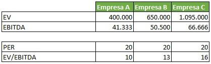 Ejemplo de valoracion de empresas con EV/EBIDA: PER vs EV/EBITDA