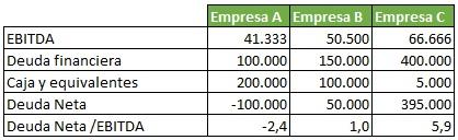 Ejemplo de valoracion de empresas. Calculo de Deuda Neta / EBITDA