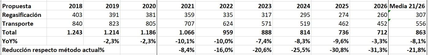 Propuesta en claro de la retribución de enagas entre 2018 y 2026 de la CNMC
