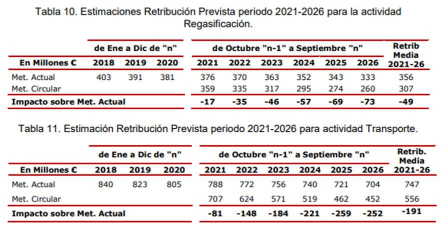 Estimaciones de retribución prevista de actividades de regasificación para el periodo 2021-2026