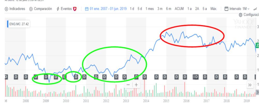 Zonas de compra de Enagás para un inversor buy&hold